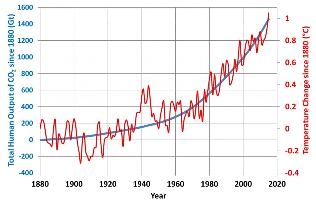 Graph showing total carbon dioxide emissions since 1880 and change in temperature since 1880.  The curves are very similar.