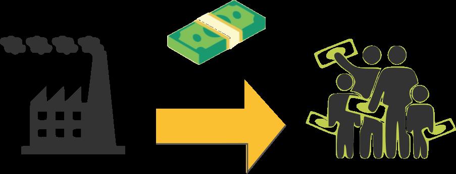 Climate Income