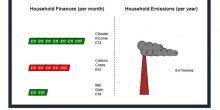 Carbon Income Calculator